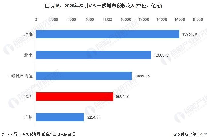 图表16:2020年深圳V.S.一线城市税收收入(单位:亿元)
