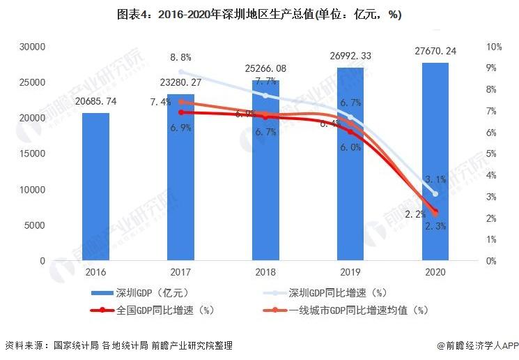 图表4:2016-2020年深圳地区生产总值(单位:亿元,%)
