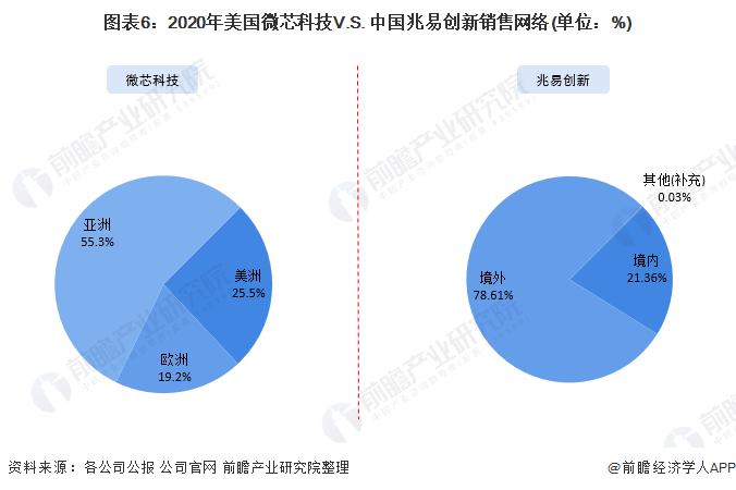 图表6:2020年美国微芯科技V.S. 中国兆易创新销售网络(单位:%)