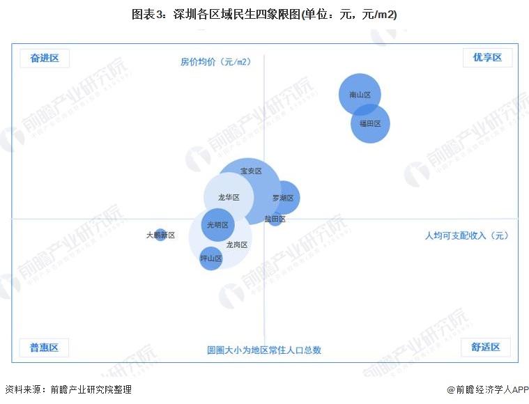 图表3:深圳各区域民生四象限图(单位:元,元/m2)