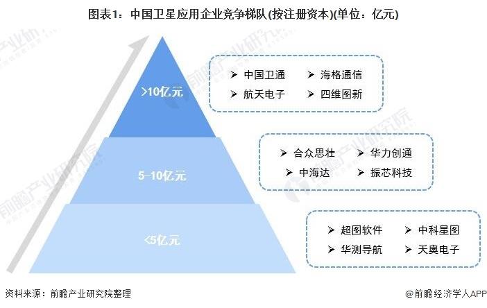 圖表1:中國衛星應用企業競爭梯隊(按注冊資本)(單位:億元)