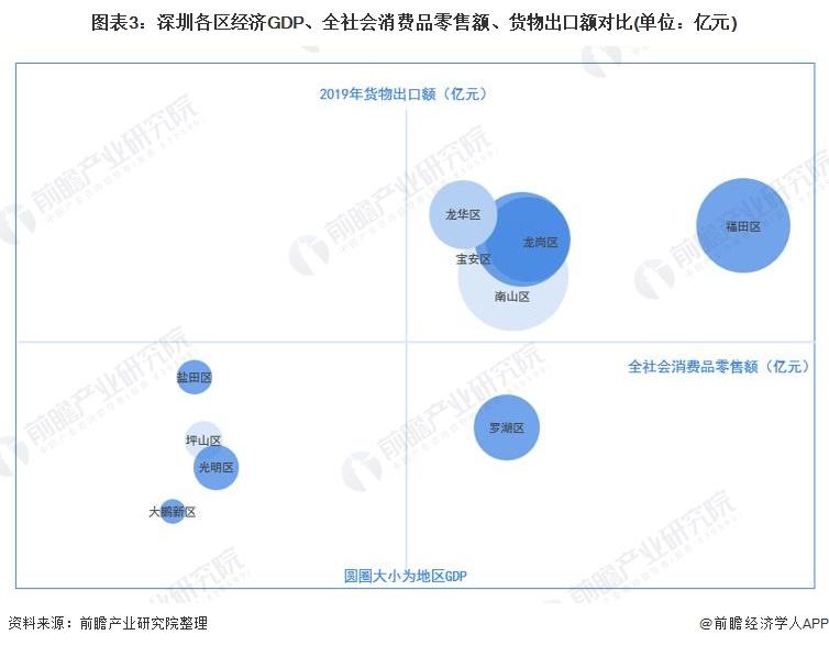 图表3:深圳各区经济GDP、全社会消费品零售额、货物出口额对比(单位:亿元)