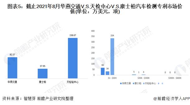 圖表5:截止2021年8月華燕交通V.S.天檢中心V.S.康士柏汽車檢測專利市場價值(單位:萬美元,項)