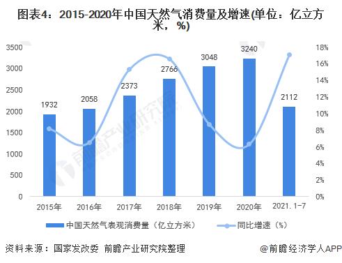 图表4:2015-2020年中国天然气消费量及增速(单位:亿立方米,%)