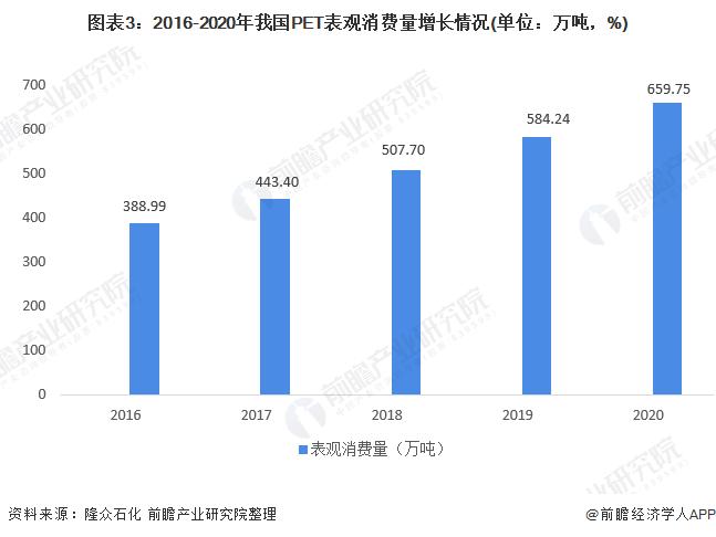 图表3:2016-2020年我国PET表观消费量增长情况(单位:万吨,%)