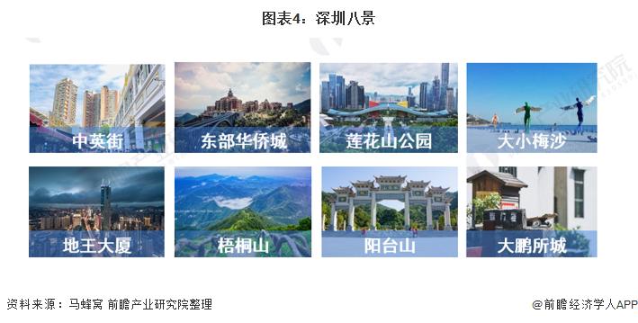 图表4:深圳八景