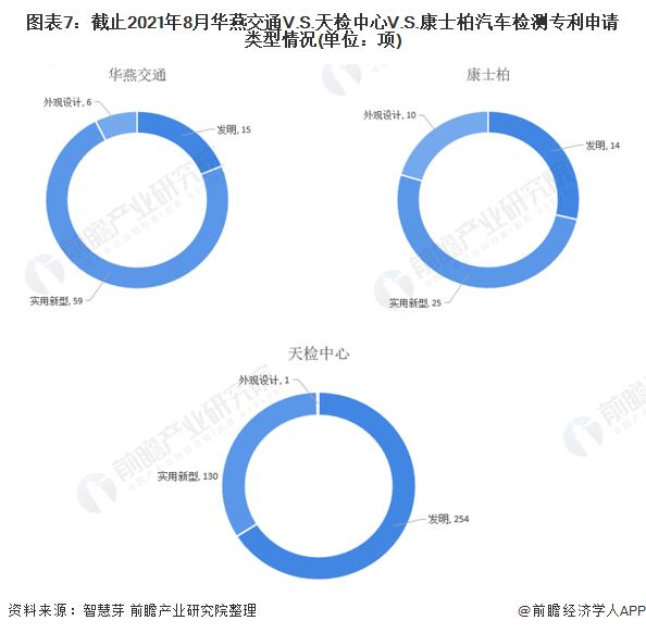 圖表7:截止2021年8月華燕交通V.S.天檢中心V.S.康士柏汽車檢測專利申請類型情況(單位:項)