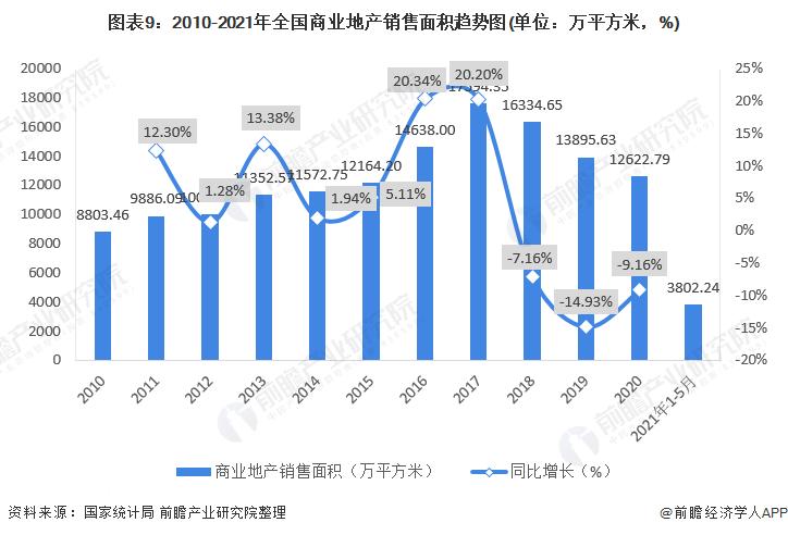 圖表9:2010-2021年全國商業地產銷售面積趨勢圖(單位:萬平方米,%)