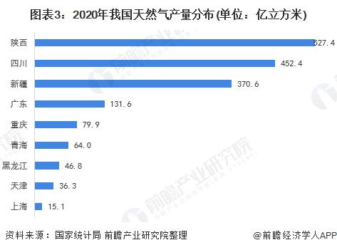 图表3:2020年我国天然气产量分布(单位:亿立方米)