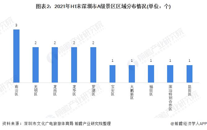 图表2:2021年H1末深圳市A级景区区域分布情况(单位:个)