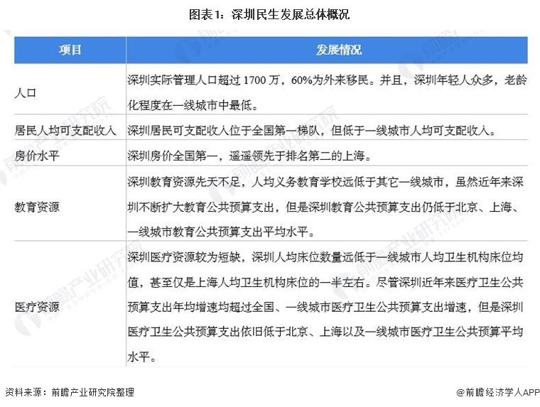 图表1:深圳民生发展总体概况