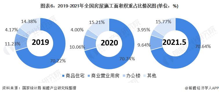 圖表6:2019-2021年全國房屋施工面積權重占比情況圖(單位:%)