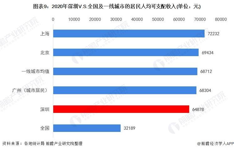 图表9:2020年深圳V.S.全国及一线城市的居民人均可支配收入(单位:元)