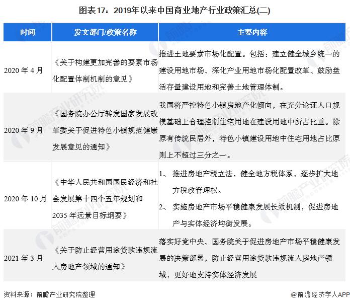 圖表17:2019年以來中國商業地產行業政策匯總(二)