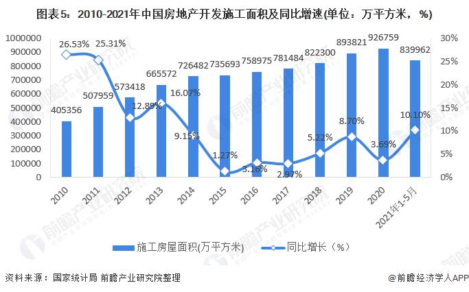 圖表5:2010-2021年中國房地產開發施工面積及同比增速(單位:萬平方米,%)