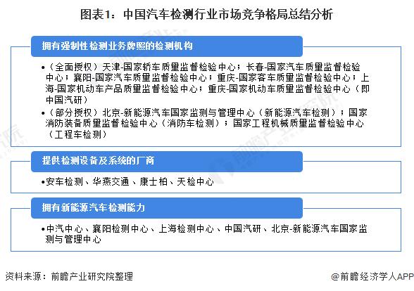 圖表1:中國汽車檢測行業市場競爭格局總結分析