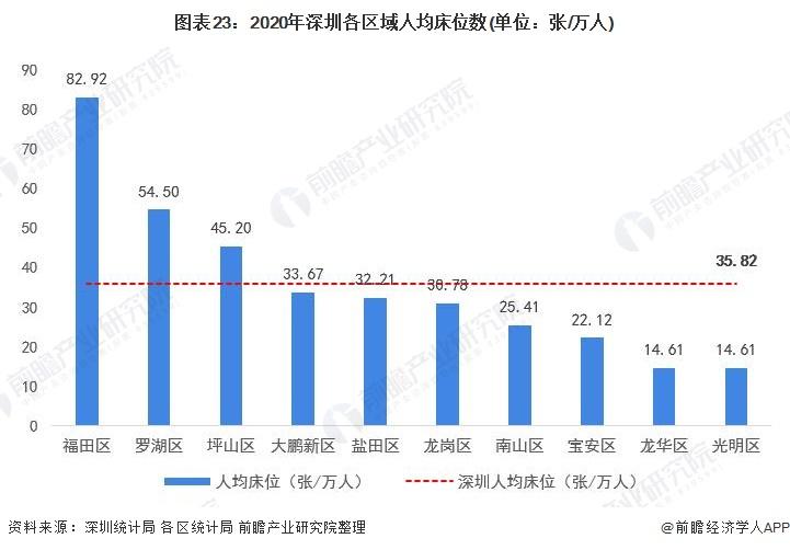 图表23:2020年深圳各区域人均床位数(单位:张/万人)