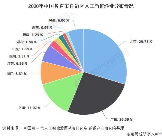 2020年中国各省市自治区人工智能企业分布情况