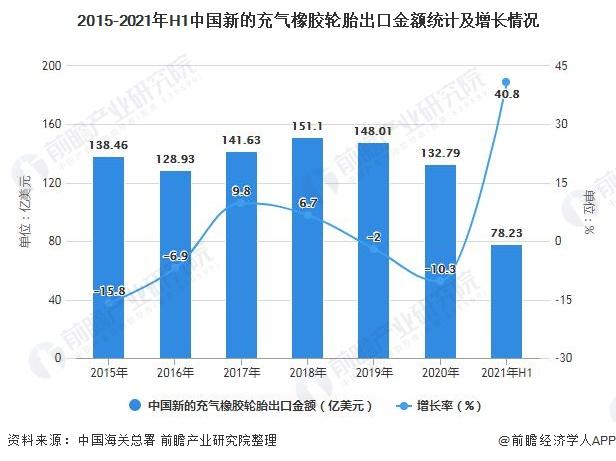 2015-2021年H1中国新的充气橡胶轮胎出口金额统计及增长情况