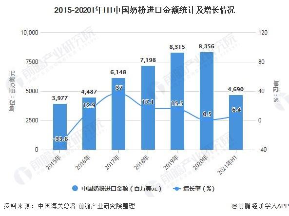 2015-20201年H1中国奶粉进口金额统计及增长情况
