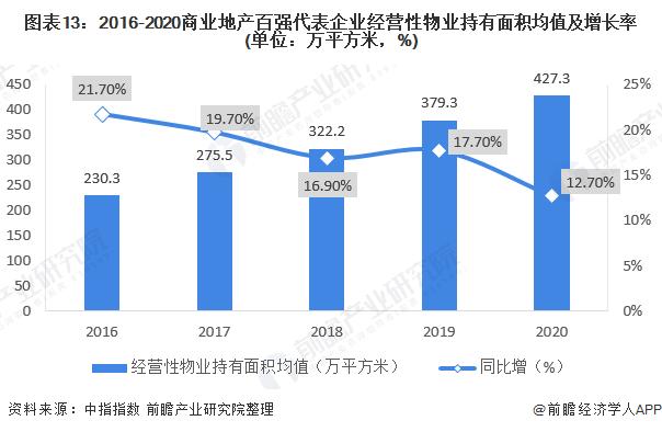 圖表13:2016-2020商業地產百強代表企業經營性物業持有面積均值及增長率(單位:萬平方米,%)