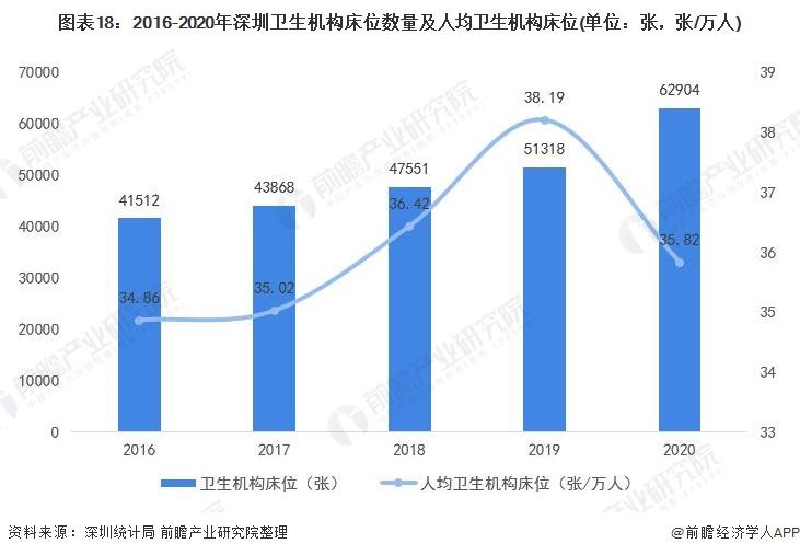 图表18:2016-2020年深圳卫生机构床位数量及人均卫生机构床位(单位:张,张/万人)