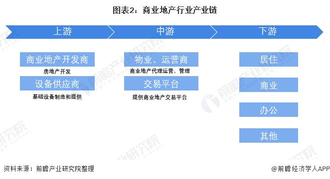 圖表2:商業地產行業產業鏈