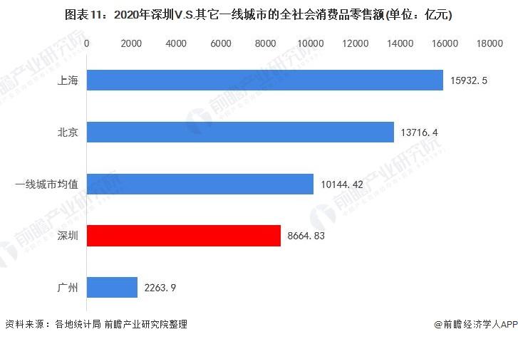 图表11:2020年深圳V.S.其它一线城市的全社会消费品零售额(单位:亿元)