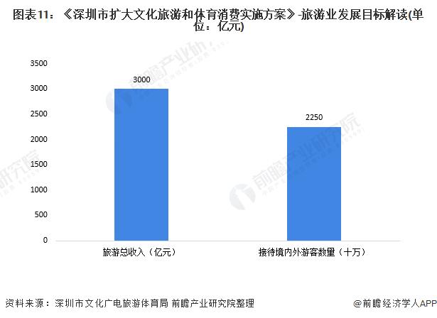 图表11:《深圳市扩大文化旅游和体育消费实施方案》-旅游业发展目标解读(单位:亿元)