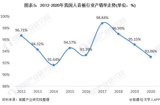 图表5:2012-2020年我国人造板行业产销率走势(单位:%)