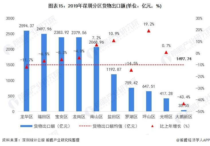 图表15:2019年深圳分区货物出口额(单位:亿元,%)