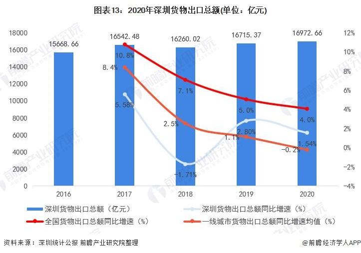 图表13:2020年深圳货物出口总额(单位:亿元)