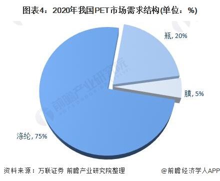 图表4:2020年我国PET市场需求结构(单位:%)