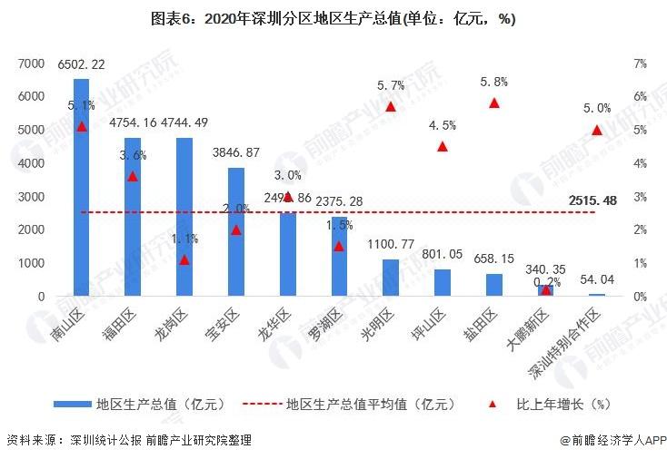 图表6:2020年深圳分区地区生产总值(单位:亿元,%)