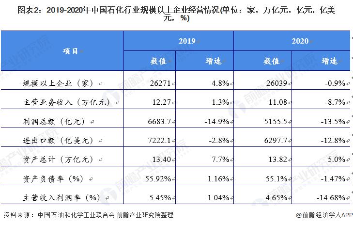 图表2:2019-2020年中国石化行业规模以上企业经营情况(单位:家,万亿元,亿元,亿美元,%)