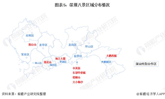 图表5:深圳八景区域分布情况