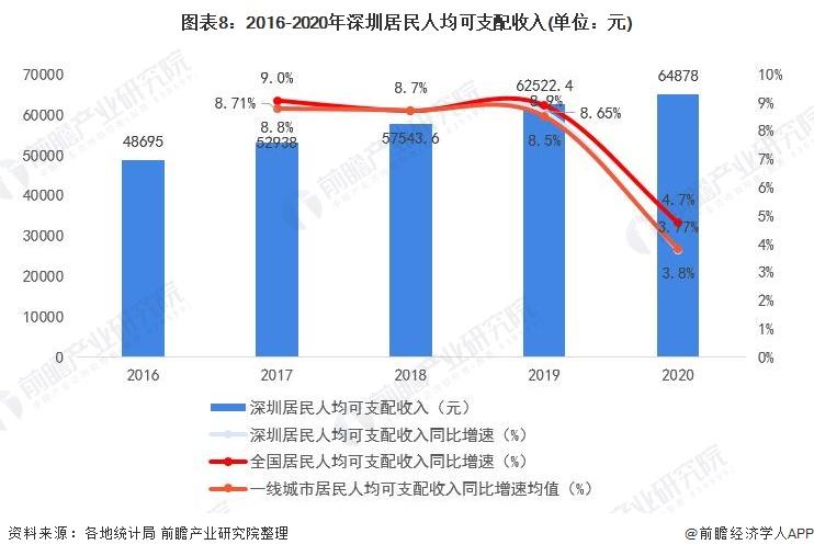 图表8:2016-2020年深圳居民人均可支配收入(单位:元)