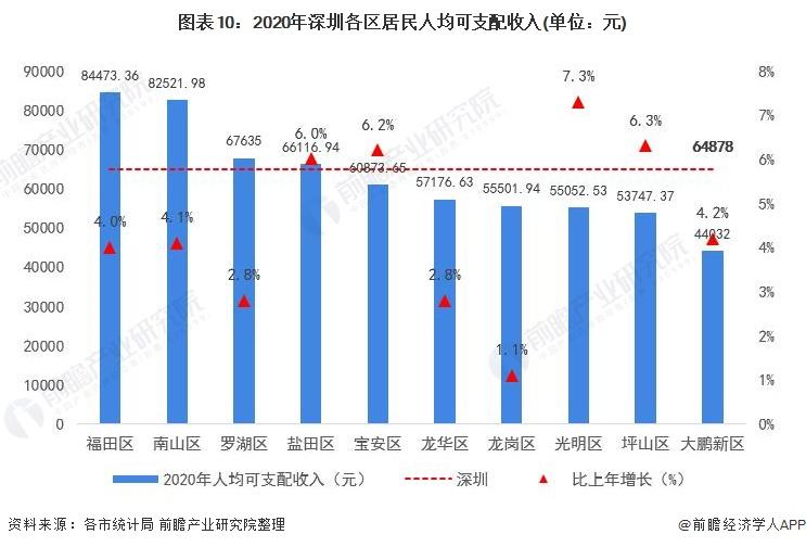 图表10:2020年深圳各区居民人均可支配收入(单位:元)