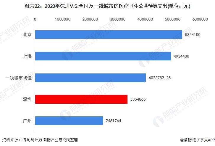 图表22:2020年深圳V.S.全国及一线城市的医疗卫生公共预算支出(单位:元)