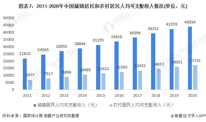 圖表7:2011-2020年中國城鎮居民和農村居民人均可支配收入情況(單位:元)
