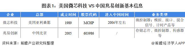 图表1:美国微芯科技 VS 中国兆易创新基本信息