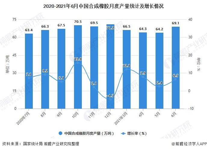 2020-2021年6月中国合成橡胶月度产量统计及增长情况