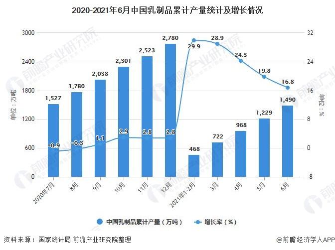 2020-2021年6月中国乳制品累计产量统计及增长情况