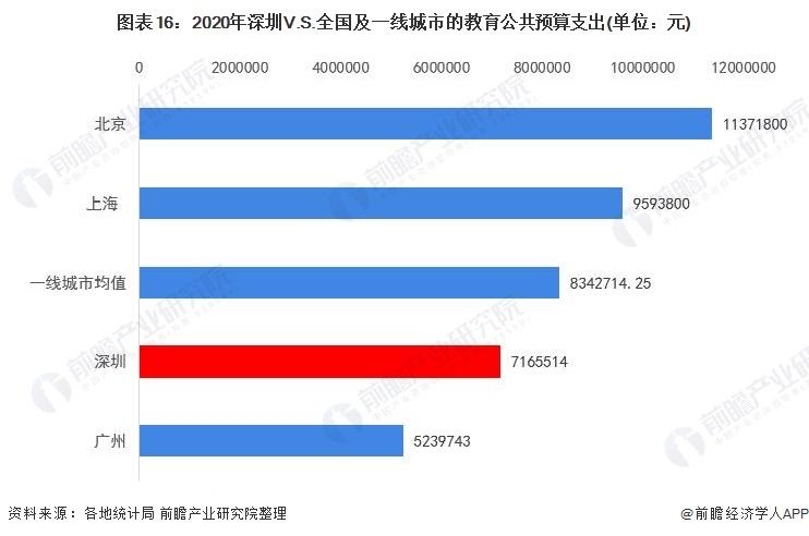图表16:2020年深圳V.S.全国及一线城市的教育公共预算支出(单位:元)