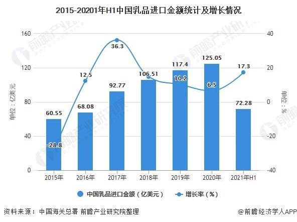 2015-20201年H1中国乳品进口金额统计及增长情况