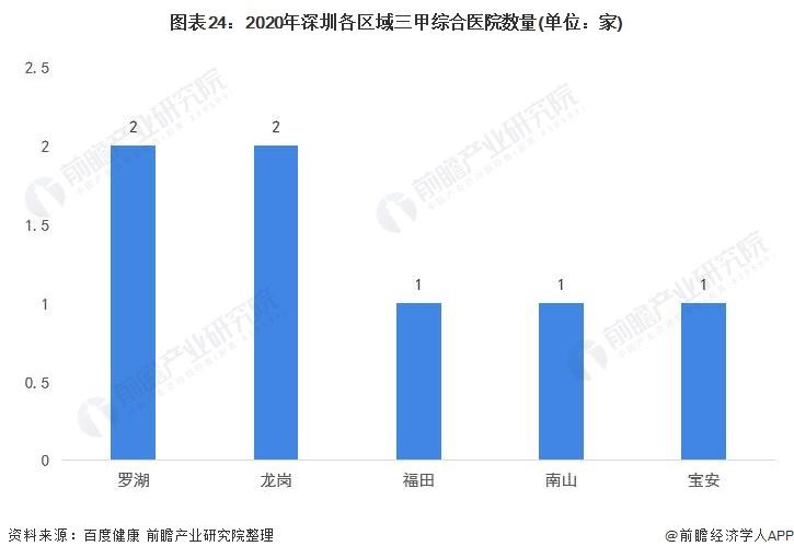 图表24:2020年深圳各区域三甲综合医院数量(单位:家)