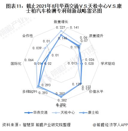 圖表11:截止2021年8月華燕交通V.S.天檢中心V.S.康士柏汽車檢測專利創新戰略雷達圖