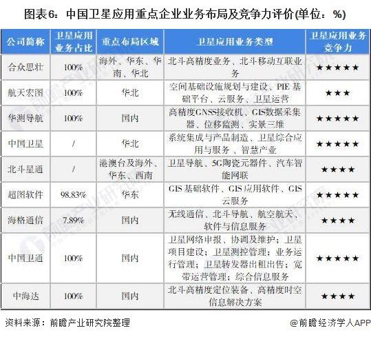 圖表6:中國衛星應用重點企業業務布局及競爭力評價(單位:%)