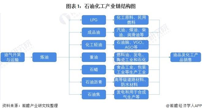 图表1:石油化工产业链结构图
