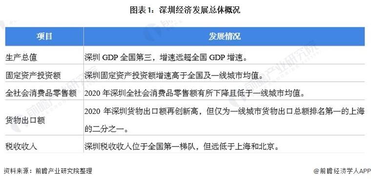 图表1:深圳经济发展总体概况